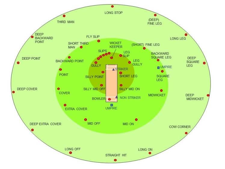 Cricketfieldingpositions